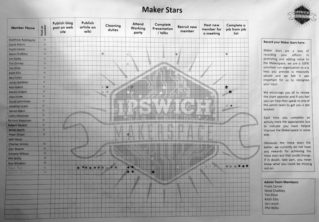 Maker Stars Chart